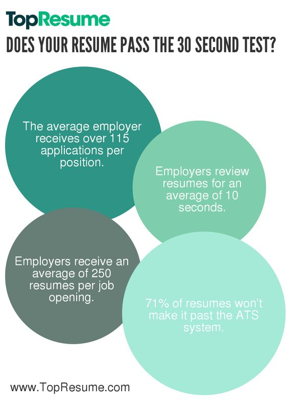 Does Your Resume Pass the 30 Second Test from the TopResume blog