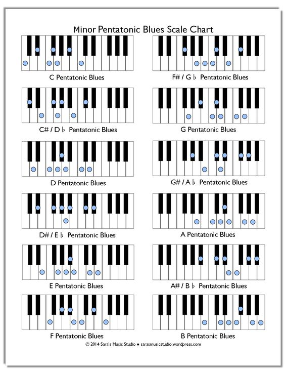 Piano Notes Chart  BesikEightyCo