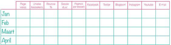 Welke tools zijn handig voor bloggers? Incl. gratis printable voor je statistieken