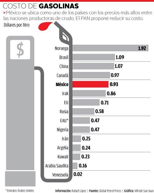 Precios de las gasolinas.