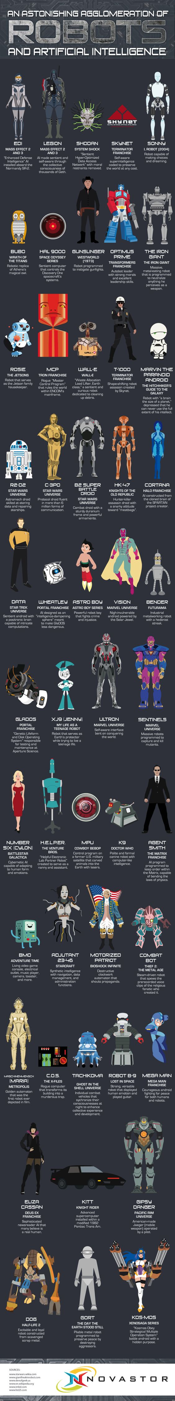 An Astonishing Agglomeration of Robots and Artificial Intelligence #infographic #Technology #Entertainment