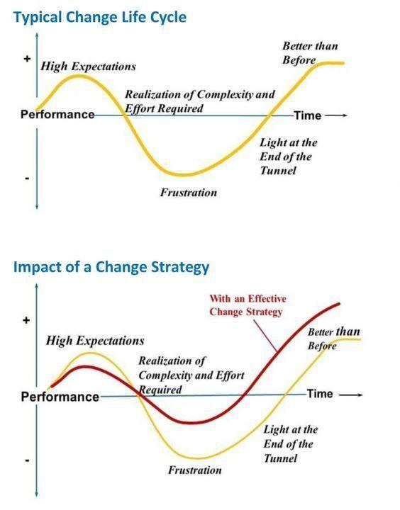 Change management maturity model - #Prosci #change - change management plan