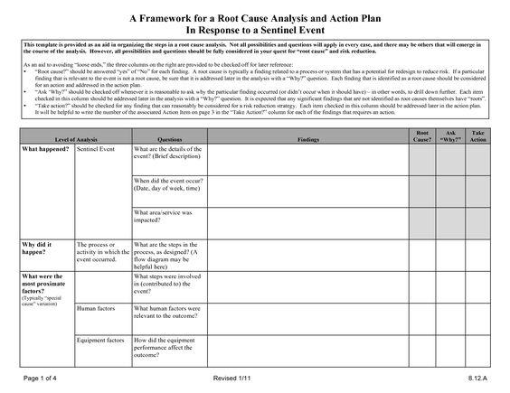 Root Cause Analysis Template in Testing random nursing-related - audit findings template