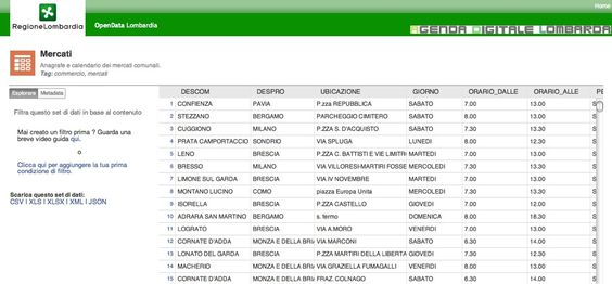 Parli italiano ? Se sì, vai sul sito di Regione Lombardia dedicato agli OpenData per avere un elenco dei Mercati, sapere dove sono e quali orari di apertura hanno. Lo trovi qui: dati.lombardia.it