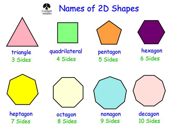 2D Shapes: number of sides | Math Lesson | Pinterest | Shape, 2d ...
