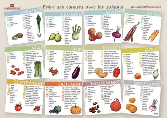 fruits et l gumes de saison liste de calendriers avec. Black Bedroom Furniture Sets. Home Design Ideas