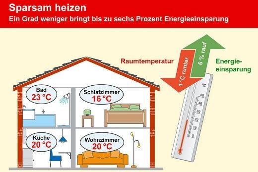 Optimale Temperatur Schlafzimmer In 2020 Mit Bildern Temperatur Schlafzimmer Schlafzimmer Zimmer