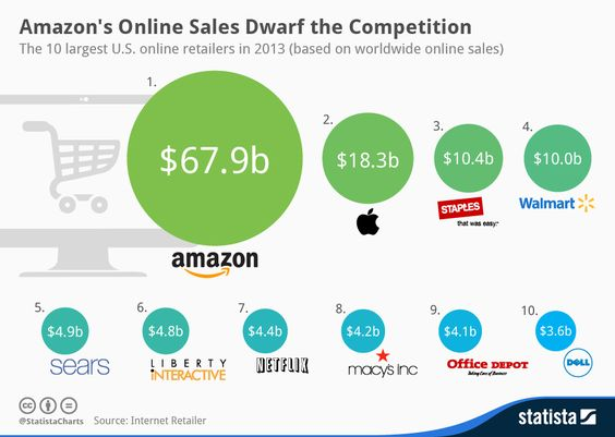 Infographic: Amazon's Online Sales Dwarf the Competition | Statista