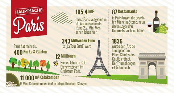 Wusstest Du, dass Paris mehr als 400 Parks & Gärten besitzt?