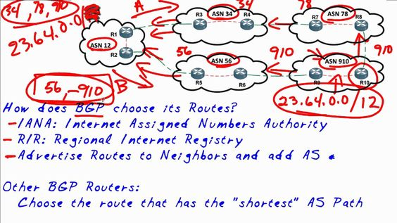 MicroNugget: How Does BGP (Border Gateway Protocol) Choose its Routes?