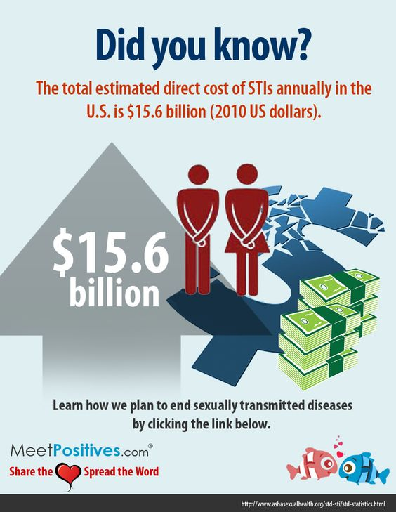Did you know?  The total estimated direct cost of STIs annually in the U.S is $15.6 billion (2010 US Dollars).  Learn how we plan to end sexually transmitted diseases by clicking the link below.  http://www.meetpositives.com/