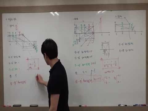 렌즈의 작도와 광학기기 Youtube