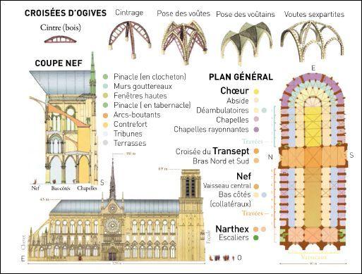Notre Dame De Paris Page Explicative Notre Dame De Paris Cathedrale Notre Dame De Paris Histoire De L Art