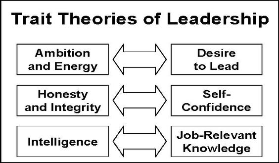 trait leadership Five traits of an ethical leader  they understand that blame shifting and finger pointing is a failure of leadership as we saw in the vw fiasco when the.