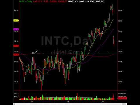 Intel Intc Trade Alert Setup With Multi Factors Stock Market