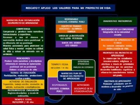 PLANIFICACION DEL APRENDIZAJE BASADO EN PROYECTOS.wmv #planificación #aprendizaje