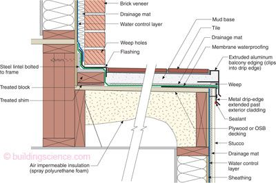 Figure 5 insulating the bottom of decks right the only for What is roof sheathing definition