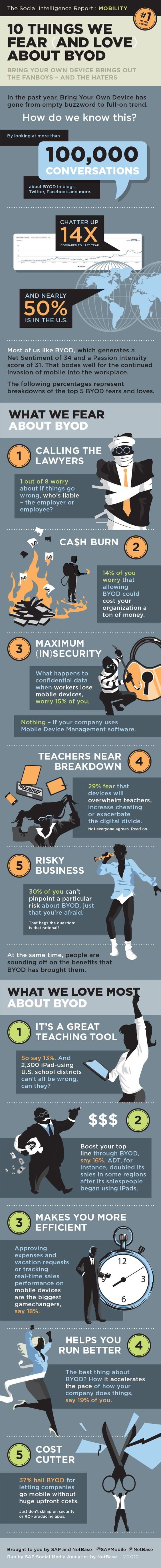 Infographic: The Ten Things We Fear (And Love) About BYOD - Forbes: Byod Infographic, Byod Top, Education Infographics, Sap Infographic, Infographic Byod, 10 Things, Interesting Infographic