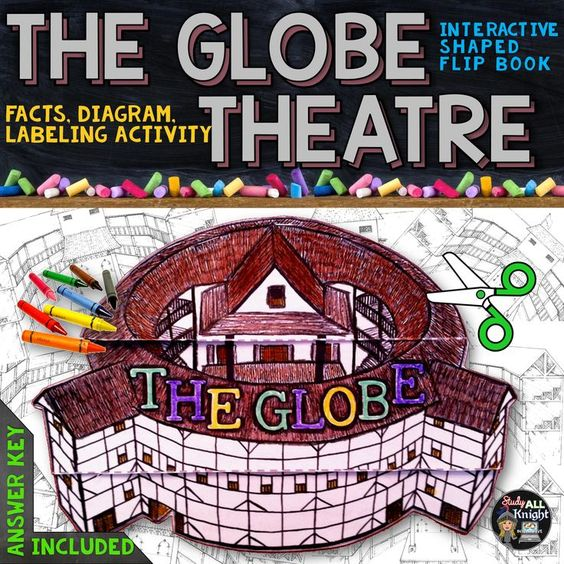 The globe theatre facts, diagram, labeling activity ...