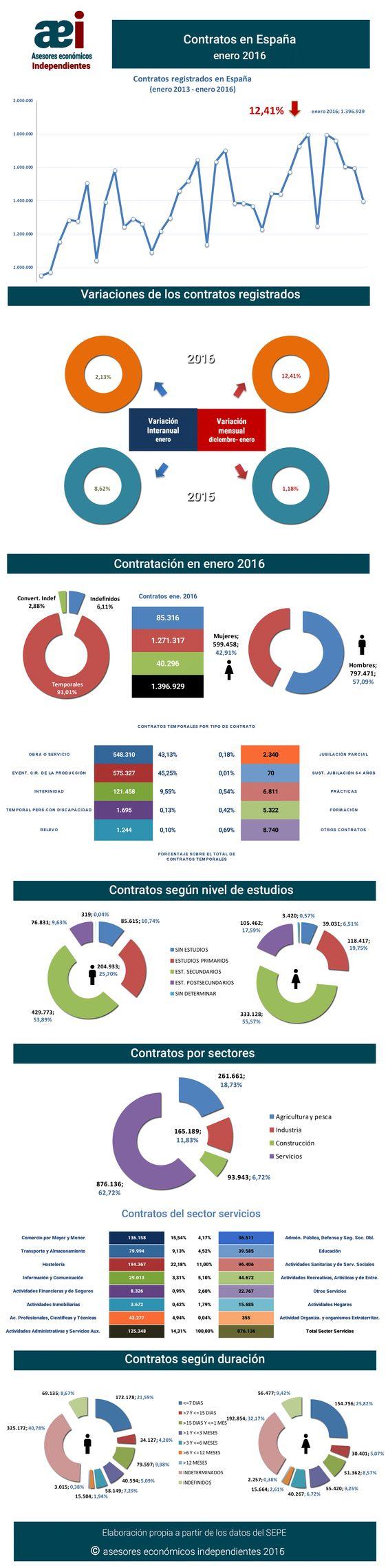 infografía contratos registrados en el mes de enero 2016 en España realizada por Javier Méndez Lirón para asesores económicos independientes