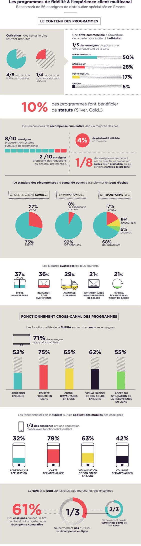 #Infographie Programme de Fidélité et #omnicanal