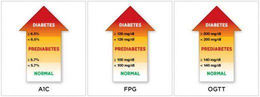 Are You A Diabetic Diabetes Prediabetes Diabetes Management