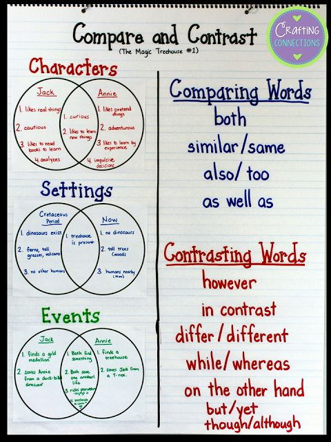 Compare and contrast essay topics for high school students