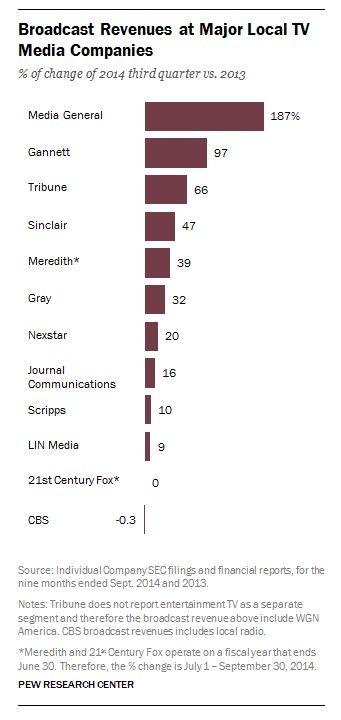 o mercado comprando tvs locais Broadcast Revenues at Major Local TV Media Companies