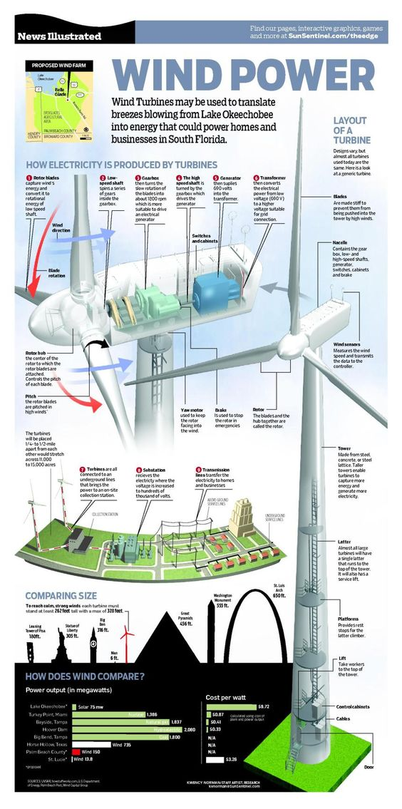 Energía eólica en inglés