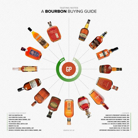 The 15 Best Bourbons You Can Actually Buy