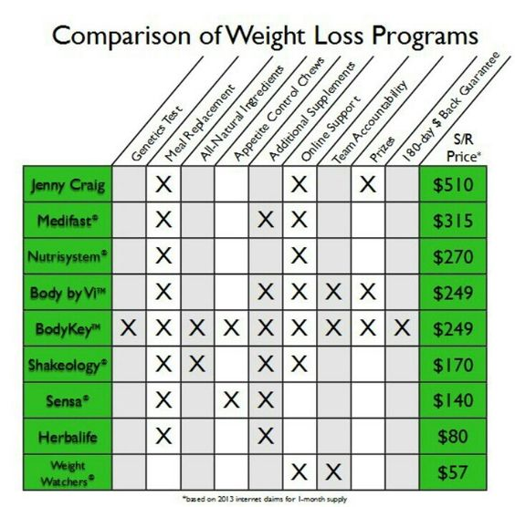 Todays Challenges For Crucial Aspects Of Weightlifting: 90 Day Challenge, Weight Loss Program And Weight Loss On
