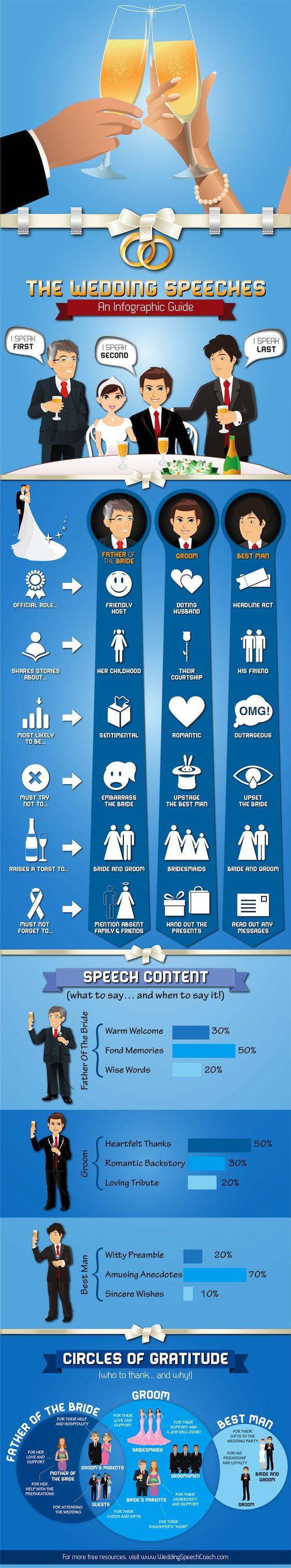 Wedding speeches - http://www.infographicsfan.com/wedding-speeches-2/
