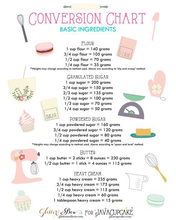 Free Printable Baking Conversion Charts - Basic Baking Ingredients - weight conversion chart