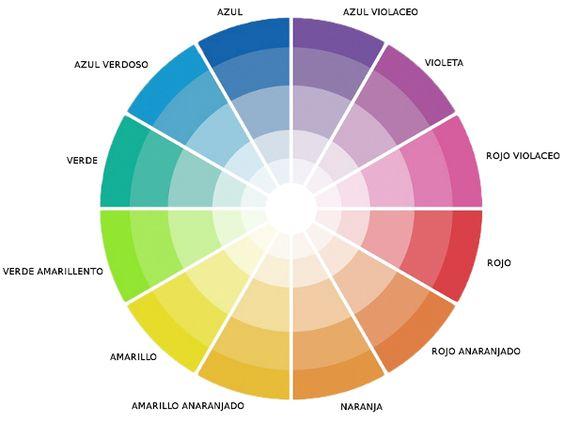 PINTURA - Círculo cromático; Conforman la redonda los distinos colores o TONOS. De fuera hacia dentro y dentro de un mismo tono encontramos la LUMINOSIDAD (Contenido de claridad u oscuridad)
