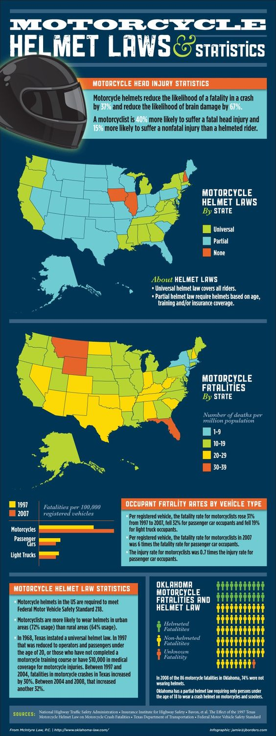 Motorcycle Helmet Laws by State   #mc #motorcycle #Infographics