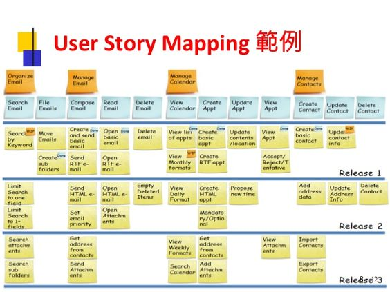 Agile meetup - user story mapping workshop