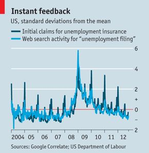 """big econ data - web searches for """"unemployment"""" :: claims for unemployment insurance"""