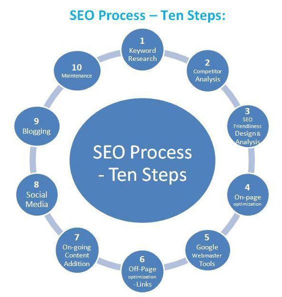 how to provide seo services