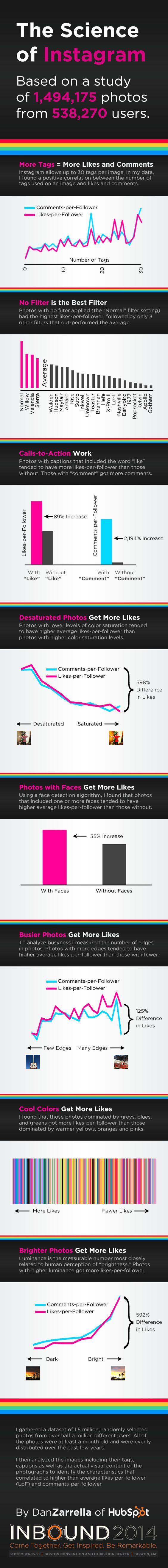 [Infographie] Comment créer une photo Instagram qui génère de l'engagement? || [Infographic] The science of Instagram #socialmedia #digital #marketing