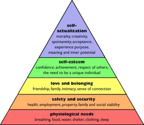 Maslow hierarchy speech