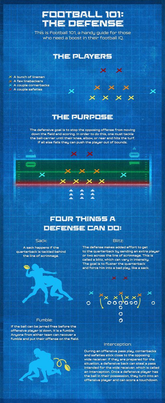 Football 101: Defense - NFL.com