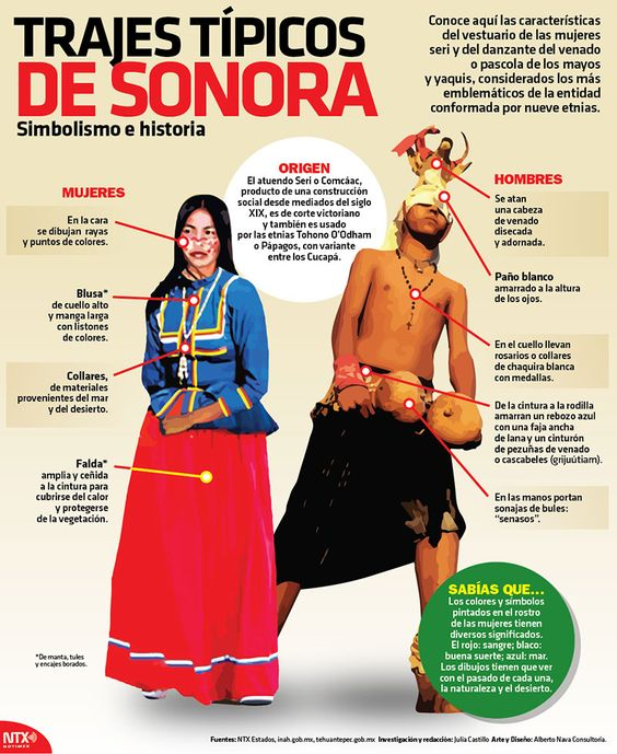 En la #InfografíaNotimex te decimos el significado del traje típico del estado de Sonora.