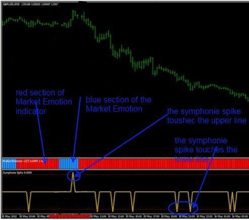 Download Free Forex Symphonie Spike Forex System Forexsystem
