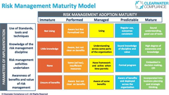 For Finance Ratio analysis, risk management, legal aspects ,funds - risk management plan template