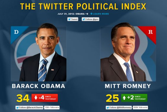 Twitter Political Index charts Obama and Romney's popularity in tweets