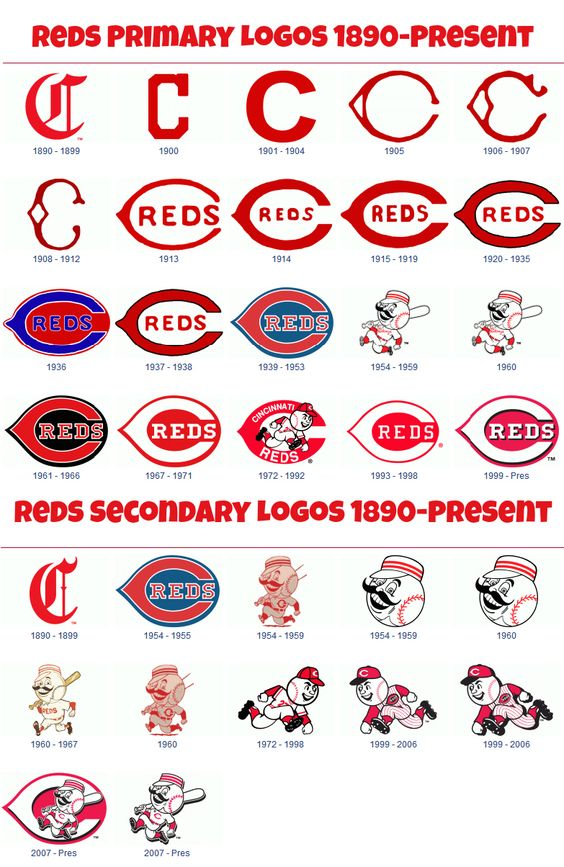 "Reds Fact of the Day: The Reds have sported many different logos dating all the way back to the 1800's. Most notably the wishbone ""C"" with the color blue in it which was introduced in 1936 and used through the 1953 season. The Reds have also had many secondary logos, usually portraying a Reds mascots."