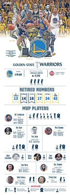 Infographic Ideas infographic basketball : Golden State Warriors, infographic, basketball, sport, NBA, design ...