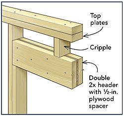 Frame a door rough opening fine homebuilding article for 10 garage door rough opening