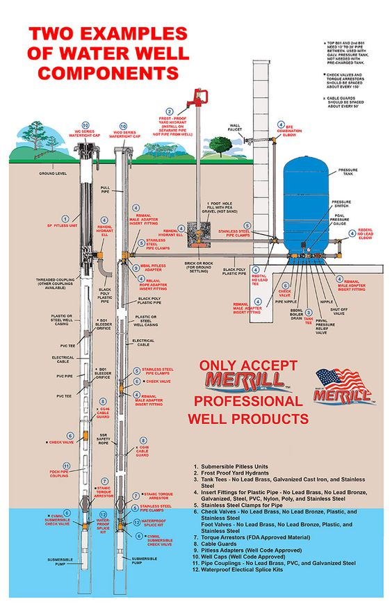 submersible water well pump diagram wwcomponents.jpg (750×1160) | farm | pinterest water well wiring  diagram