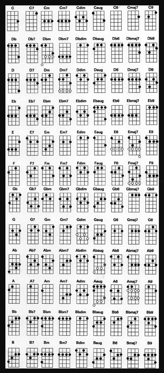 Complete Ukulele Chord Chart For Standard Tuning-- need to look at this later. : Miscellaneous ...